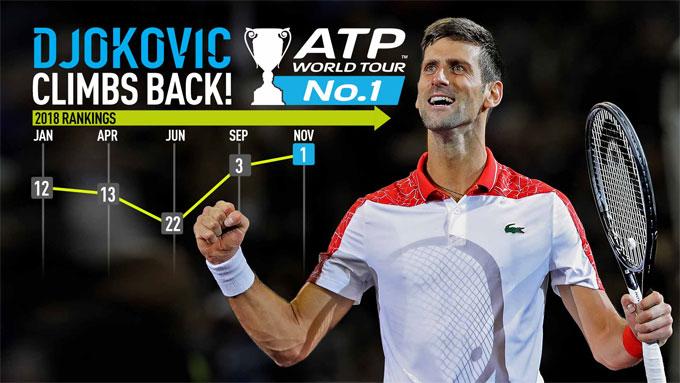Kỷ lục già của Federer và số 1 lạ kỳ của Djokovic